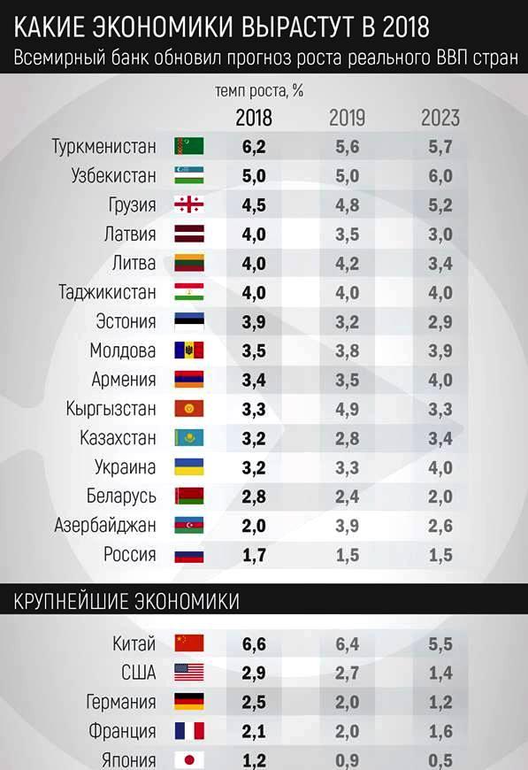 МВФ прогнозирует рост украинской экономики